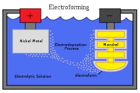 Electroforming Tank (Soft Unit)